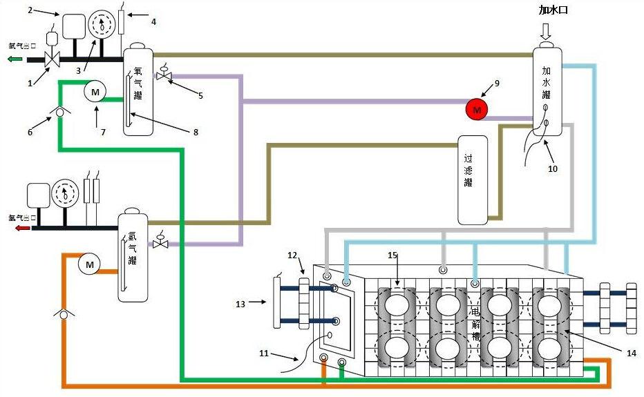 水焊机就是在电解液的作用下,在电解槽两端通直流电,把水电解成氢气和氧气。氢气燃烧,氧气助燃。水焊机具有经济节能、超高效能、高效环保、高科精密、操作简易、安全性高等各种优势被广泛推广到各行各业使用。今天我们来具体了解一下水焊机的结构图。  水焊机结构图  燃料电池汽车概念图  水焊机结构图 目前各个地区都有自己品牌的水焊机,就比如:广州:烽火,长胜。深圳:瑞凌,佳士,微特力,金迪隆。上海:沪工,通用,东升,尤耐。山东:奥太。北京:时代。杭州:凯尔达。济南:华奥。其他品牌:华远电机,无锡洲翔,浙江肯得。市场占